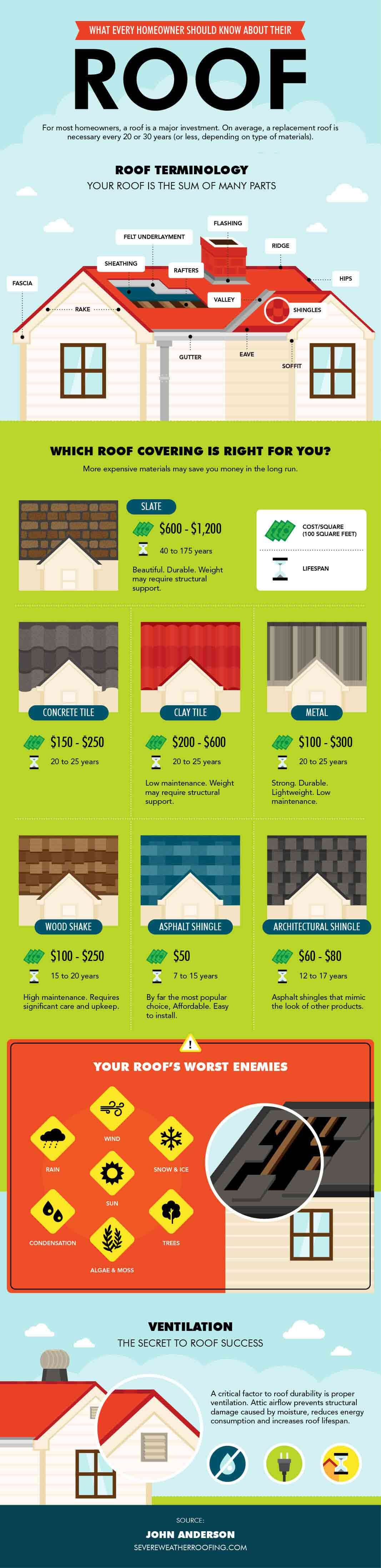 , Choosing the Right Roof for Your Home