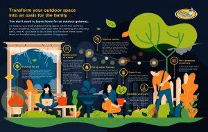 infographic on creating a backyard