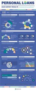 infographic on lending